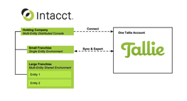 Tallie and Intacct Users Multi-Entity